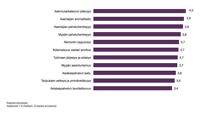 Keskiarvotulokset Suomen Vesitekniikalle TNS Gallupissa